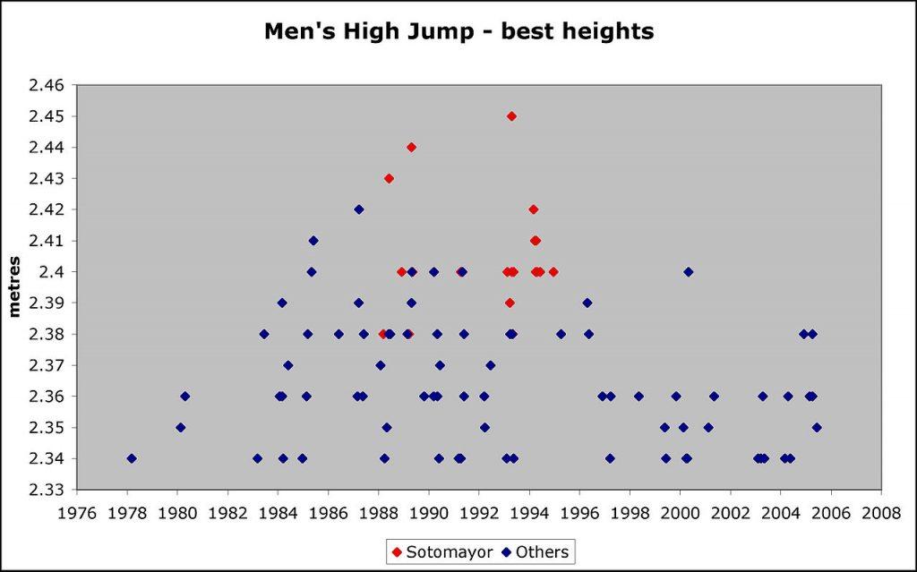 Gráfica comparativa entre Javier Sotomayor y el resto de los saltadores del mundos